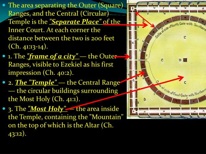 The area separating the Outer (Square) Ranges, and the Central (Circular) Temple is the