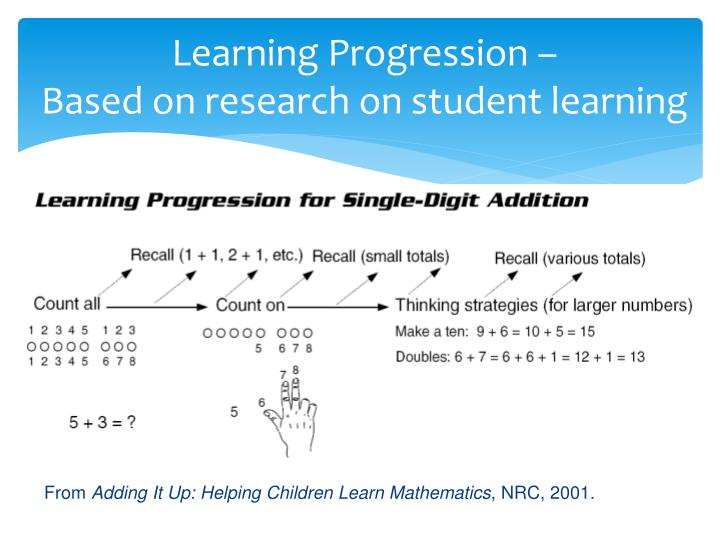 Learning Progression –
