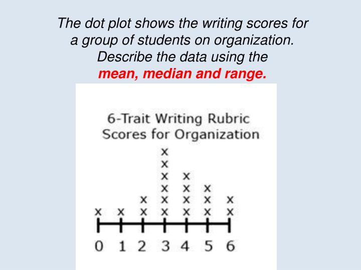 The dot plot shows the writing scores for