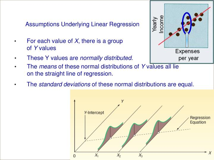 Assumptions Underlying Linear Regression