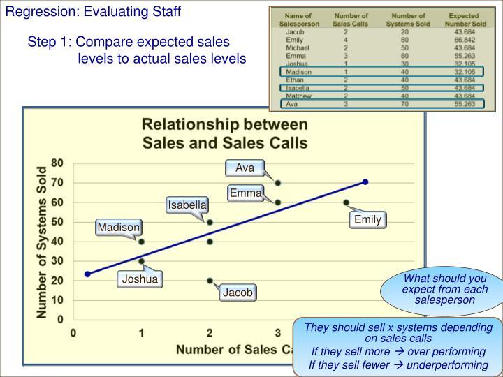 Regression: Evaluating Staff