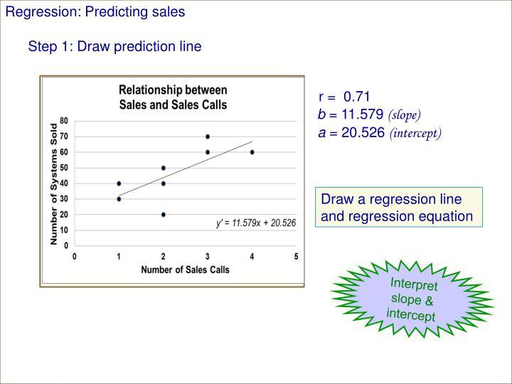 Regression: Predicting sales