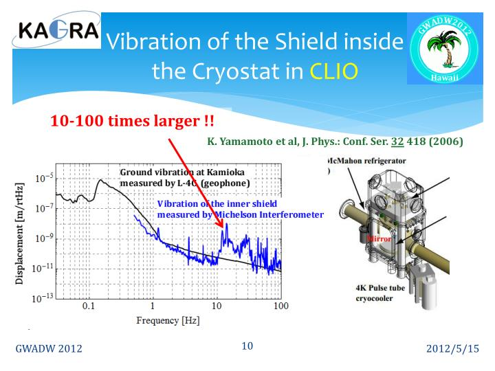 Vibration of the Shield inside the Cryostat in