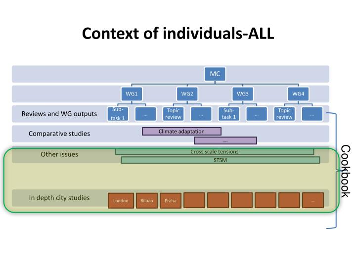 Context of individuals-ALL