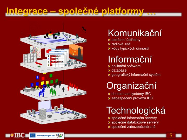 Integrace – společné platformy
