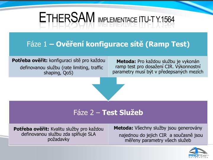 EtherSAM