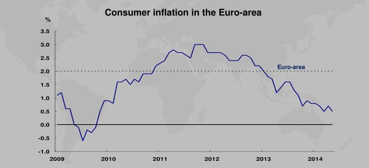 Consumer inflation in the Euro-area