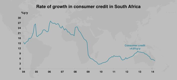 Rate of growth in consumer