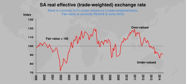 SA real effective (trade-weighted) exchange rate