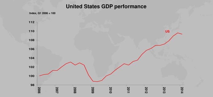 United States GDP performance