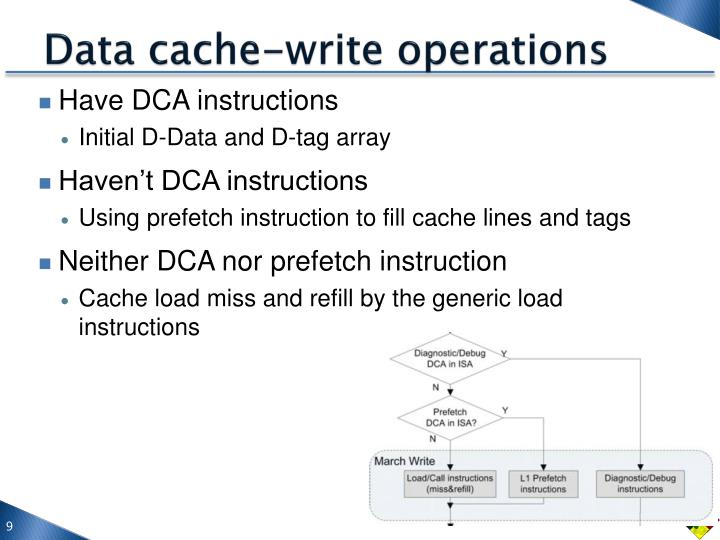 Data cache-write operations