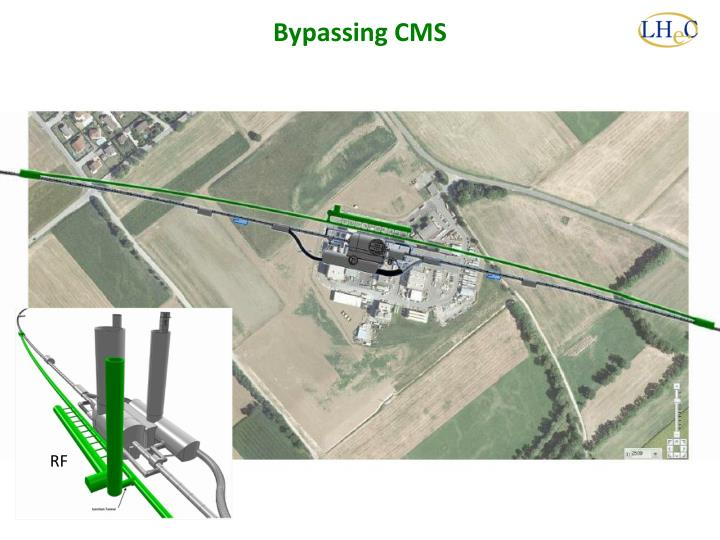 Bypassing CMS