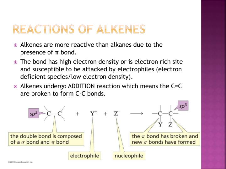 Reactions of alkenes