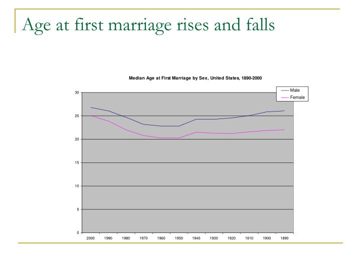 Age at first marriage rises and falls
