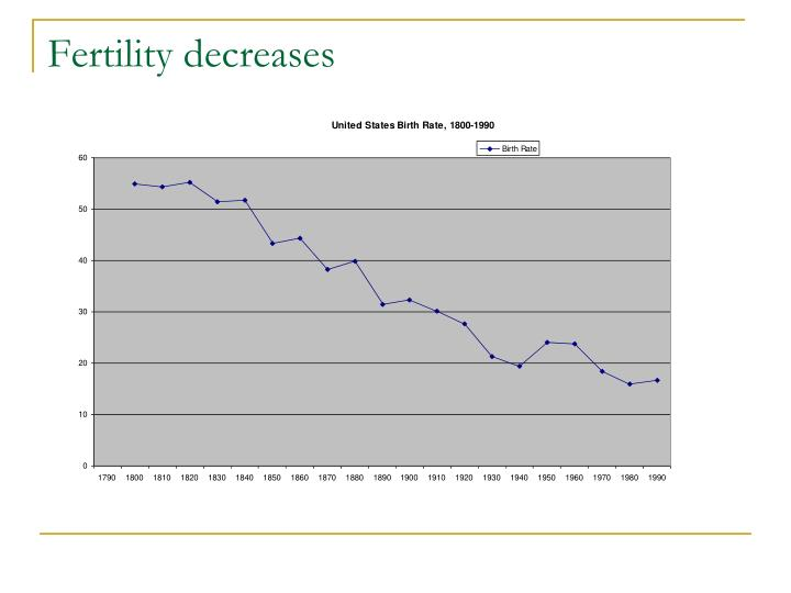 Fertility decreases