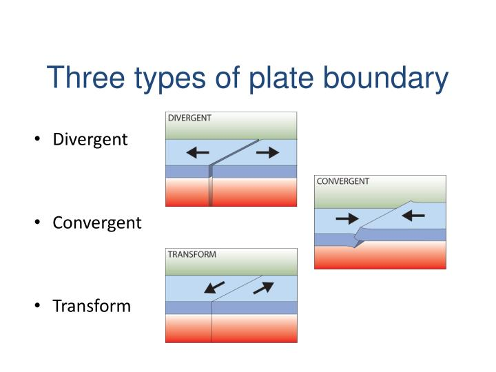 Three types of plate boundary