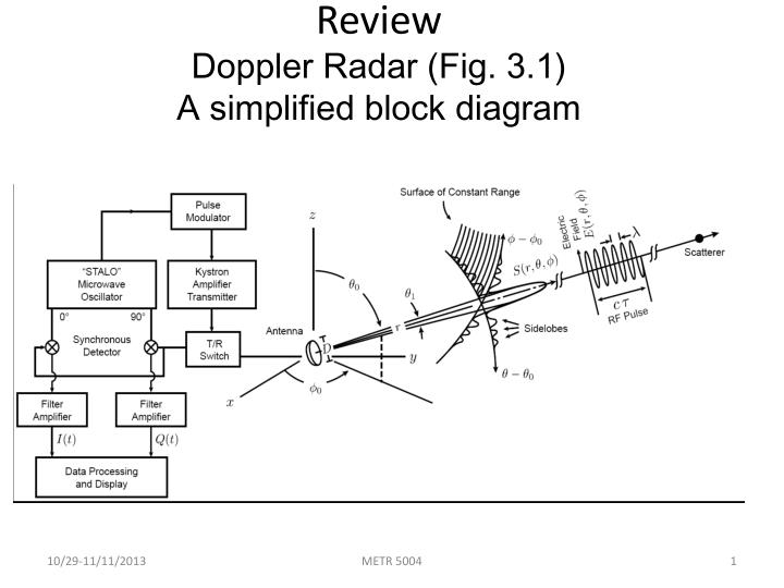 Review doppler radar fig 3 1 a simplified block diagram