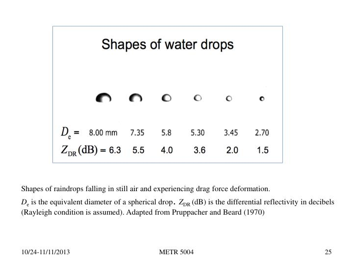 Shapes of raindrops falling in still air and experiencing drag force deformation.