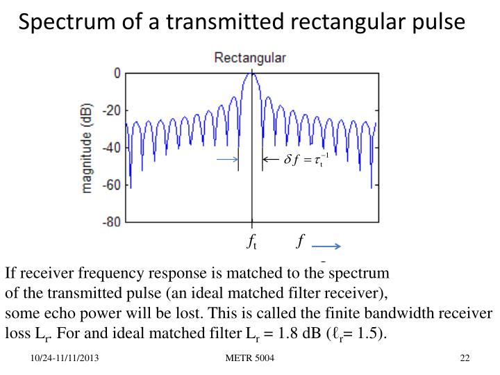 Spectrum of a transmitted rectangular pulse