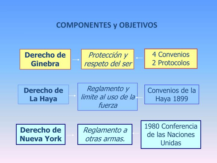 4 Convenios