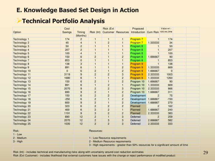 E. Knowledge Based Set Design in Action