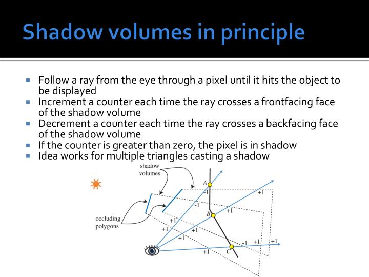 Shadow volumes in principle