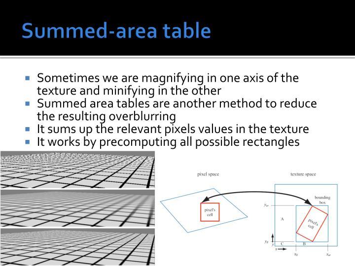 Summed-area table