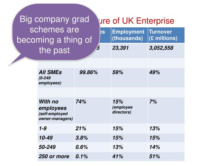 Big company grad schemes are becoming a thing of the past