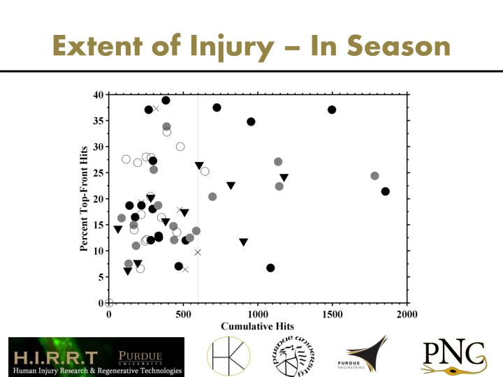 Extent of Injury – In Season