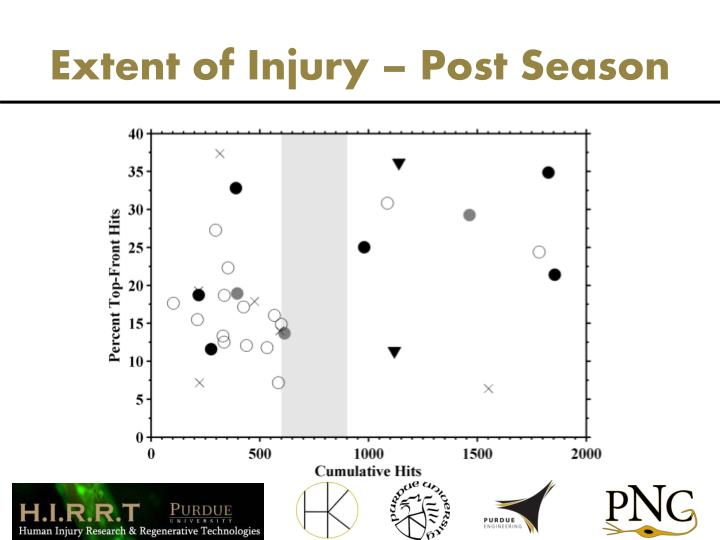 Extent of Injury – Post Season