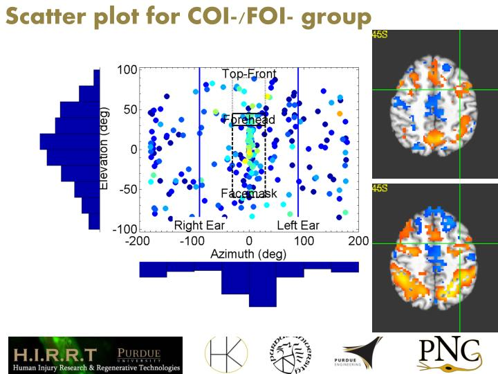 Scatter plot for COI-/FOI- group