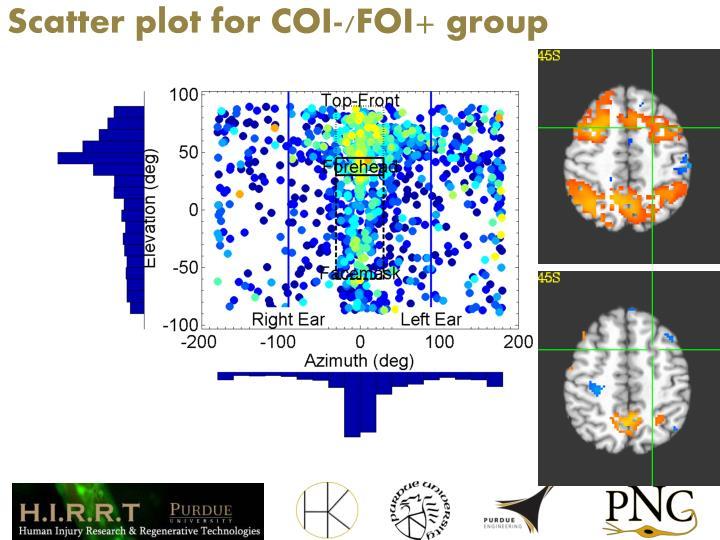 Scatter plot for COI-/FOI+ group