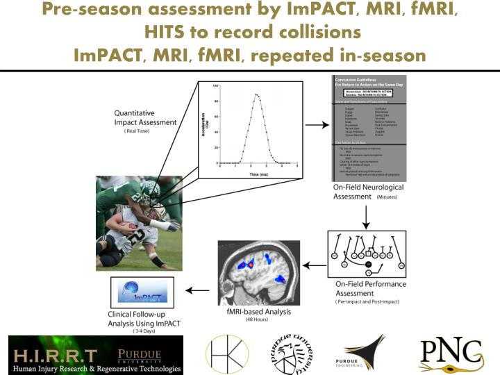 Pre-season assessment by ImPACT, MRI, fMRI,