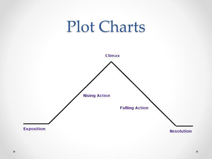 Plot Charts