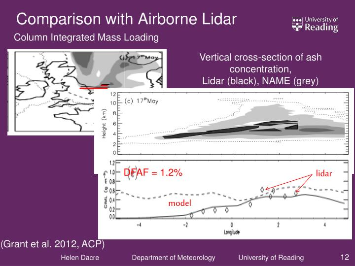 Comparison with Airborne