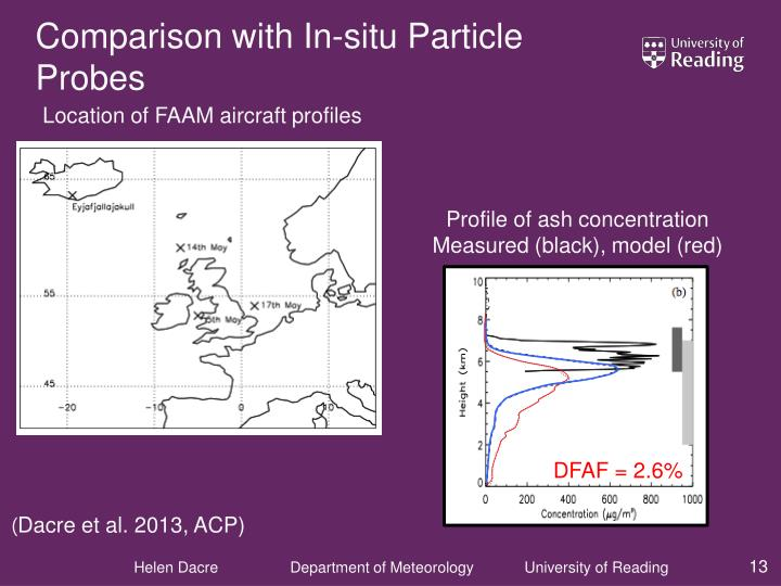 Comparison with In-situ Particle Probes