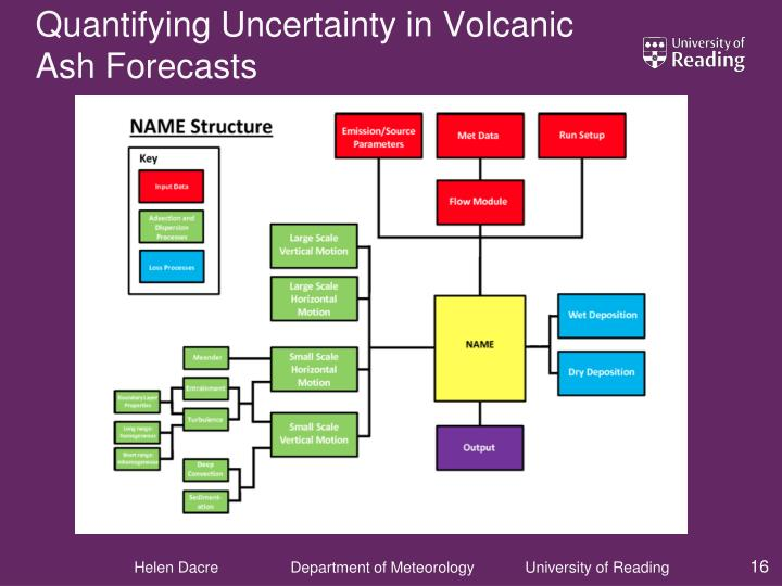 Quantifying Uncertainty in Volcanic