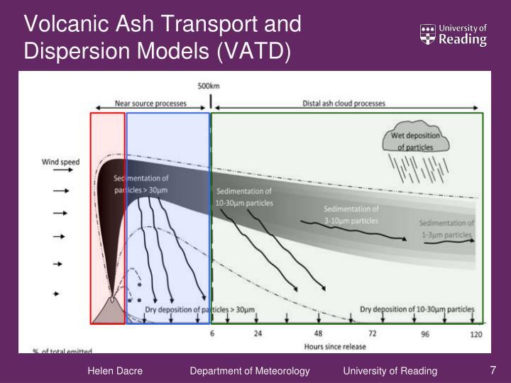 Volcanic Ash Transport and Dispersion Models (VATD)