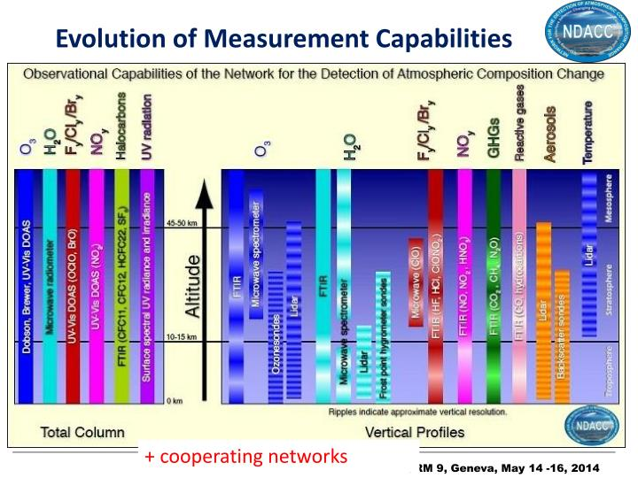 Evolution of measurement capabilities