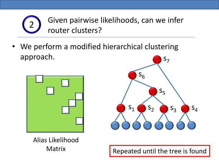 Given pairwise likelihoods, can we infer router clusters?
