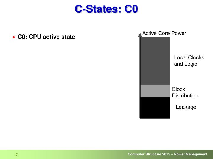 C-States: C0