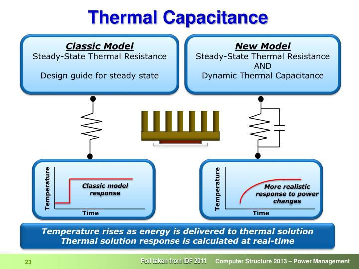 Thermal Capacitance