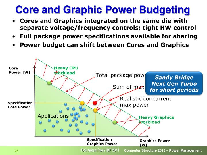 Core and Graphic Power Budgeting
