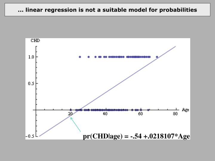 ... linear regression is not a suitable model for probabilities