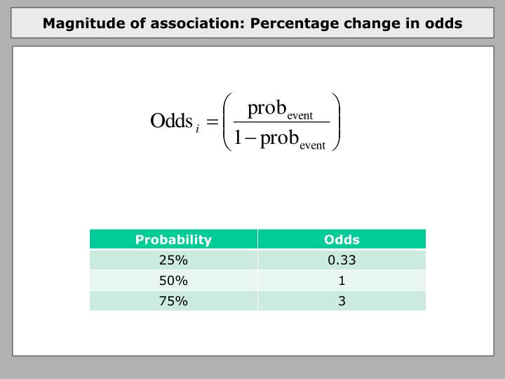 Magnitude of association: