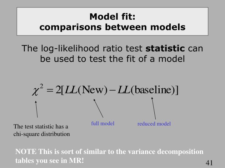 Model fit: