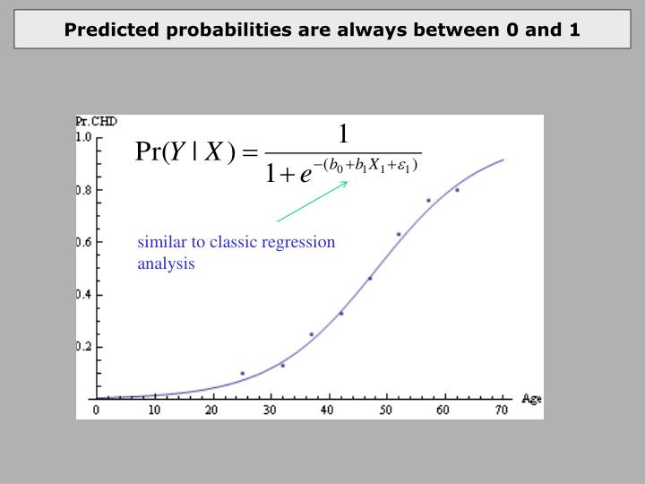 Predicted probabilities are always between 0 and 1
