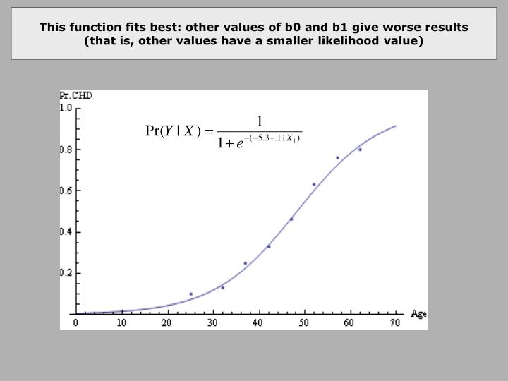 This function fits best: other values of b0 and b1 give worse results
