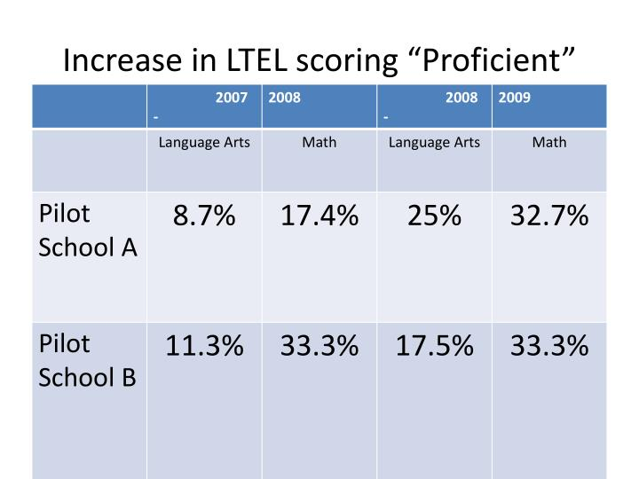 """Increase in LTEL scoring """"Proficient"""""""