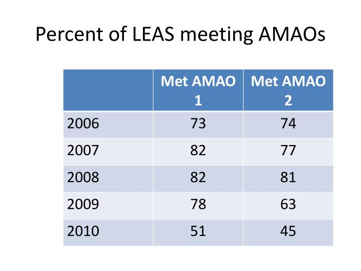 Percent of LEAS meeting AMAOs